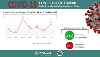 COVID 19 – Tomar com situação epidemiológica preocupante