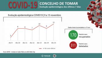 Comissão do Posto de Comando reuniu para avaliação da situação epidemiológica do concelho